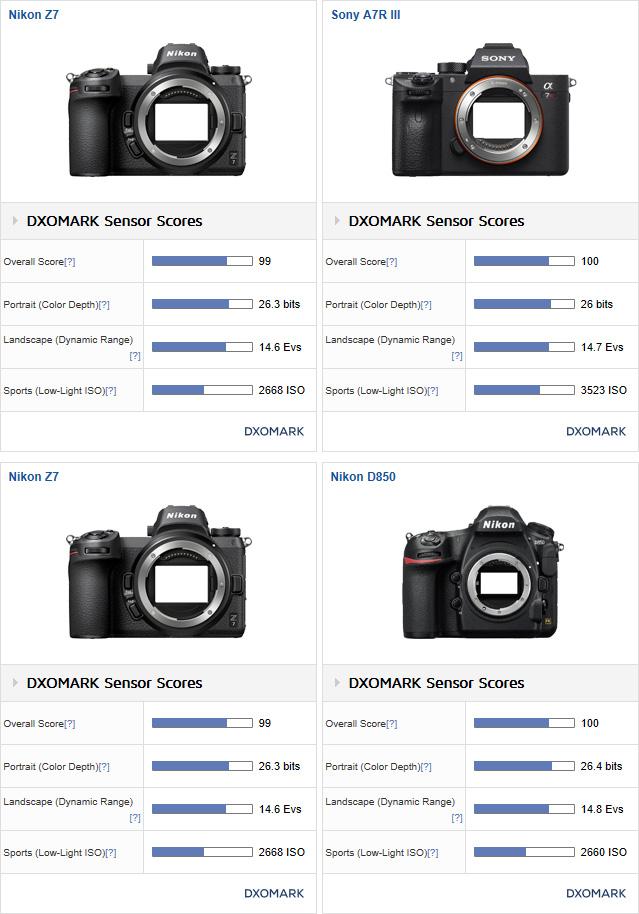 DxOMarkが、ニコン Z7 センサースコアを公開 デジカメライフ